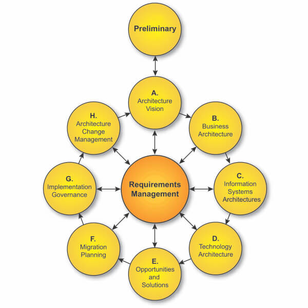Architecture Development Method