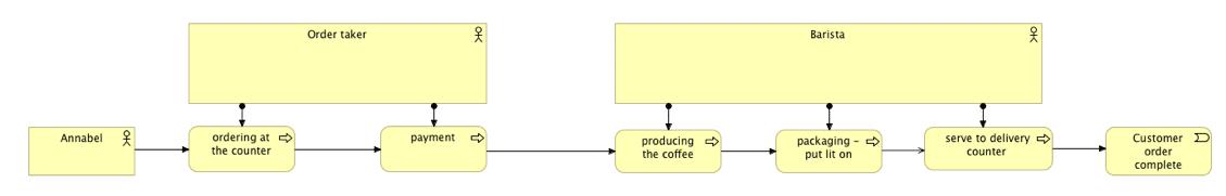 Visualisatie ArchiMate